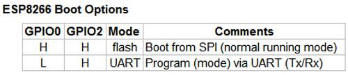 ESP8266 boot options