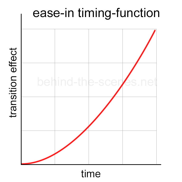 Transition ease-in timing-function
