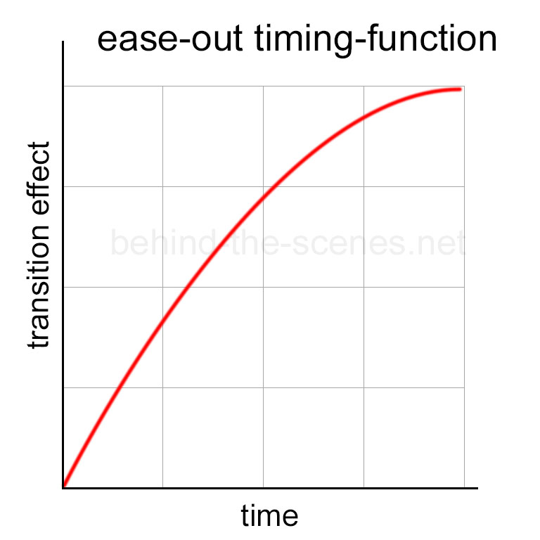 Transition ease-out timing-function