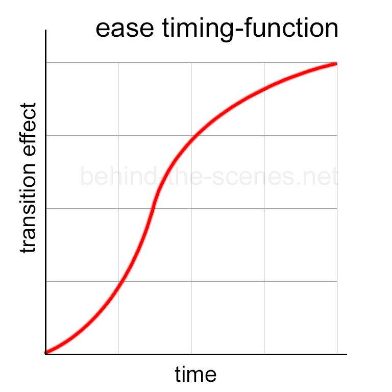 Transition ease timing-function