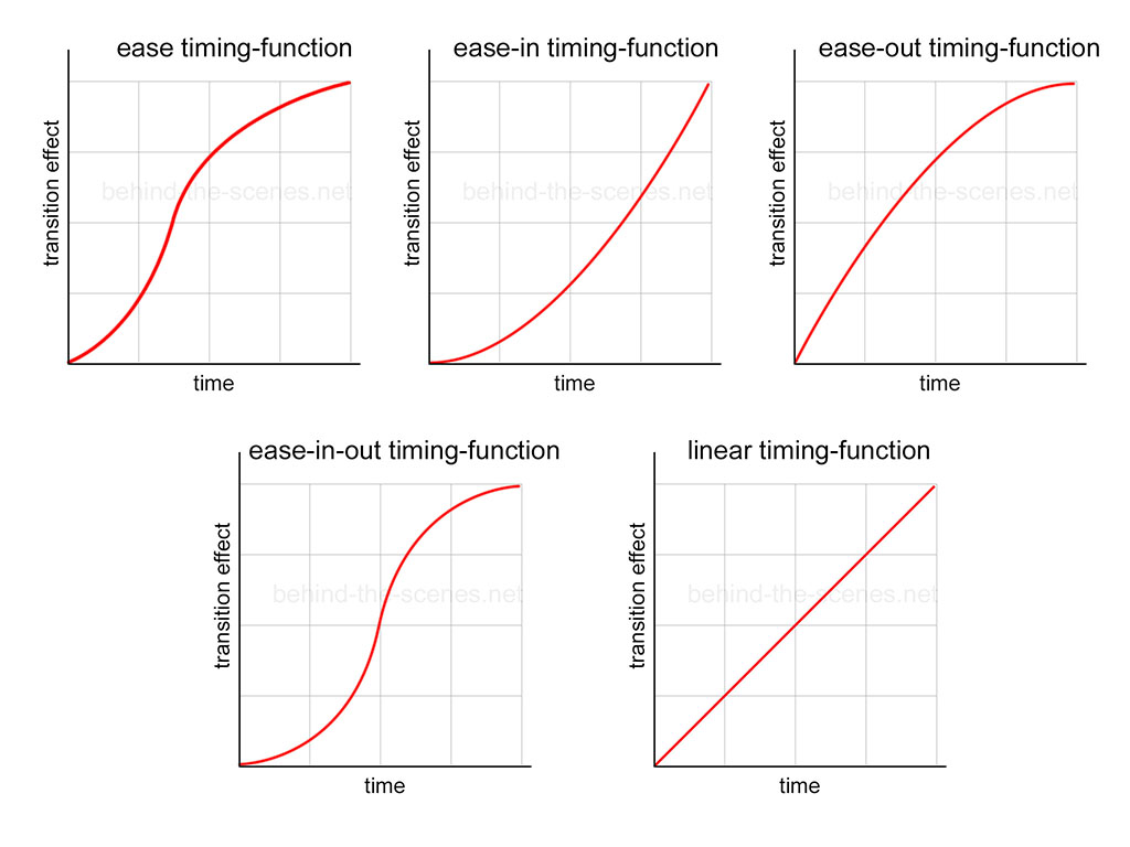 Transition timing functions