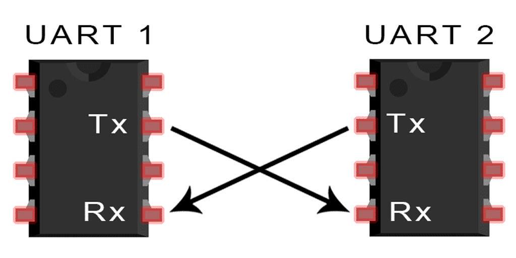 Using the UART interface